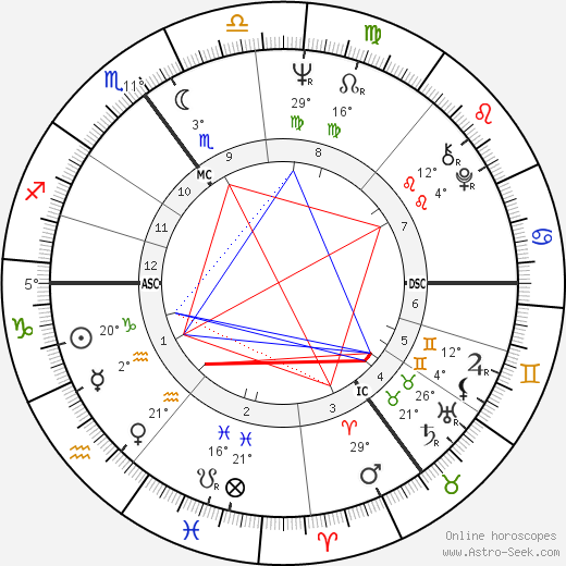 Ira Gertrud Vieth birth chart, biography, wikipedia 2018, 2019
