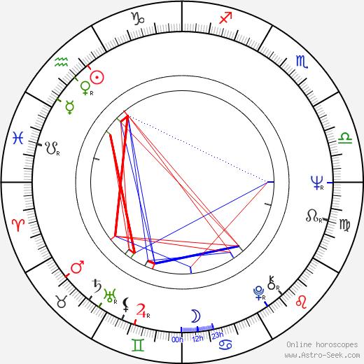 Ismael 'East' Carlo birth chart, Ismael 'East' Carlo astro natal horoscope, astrology
