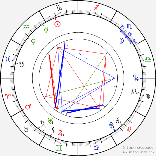 Joel Zwick birth chart, Joel Zwick astro natal horoscope, astrology