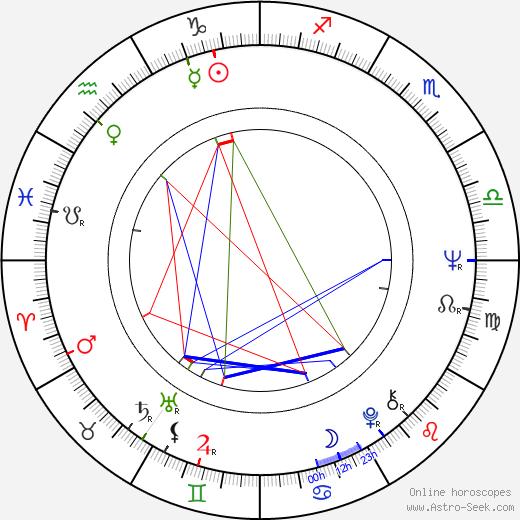 John Thaw astro natal birth chart, John Thaw horoscope, astrology