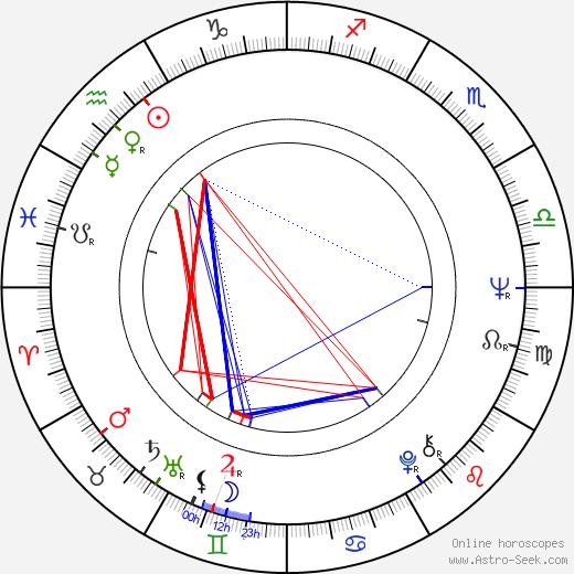 John Witherspoon tema natale, oroscopo, John Witherspoon oroscopi gratuiti, astrologia