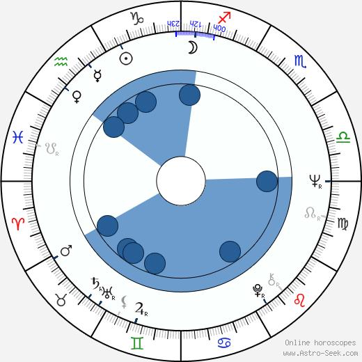 Jonathan Daly wikipedia, horoscope, astrology, instagram