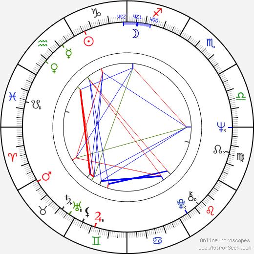 Jonathan Daly birth chart, Jonathan Daly astro natal horoscope, astrology