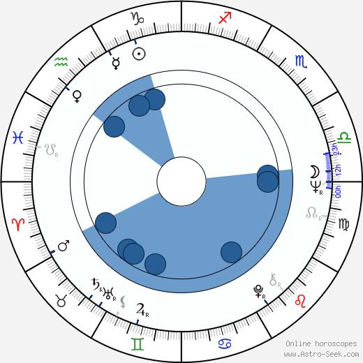 Lee Kun-Hee wikipedia, horoscope, astrology, instagram