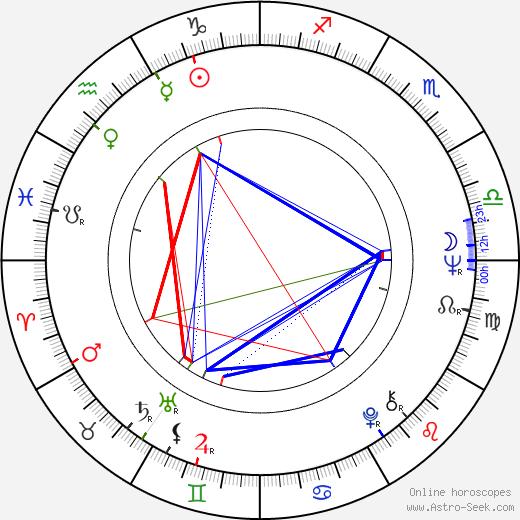 Lee Kun-Hee birth chart, Lee Kun-Hee astro natal horoscope, astrology