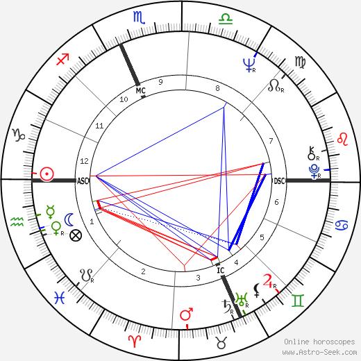 Linda Montano tema natale, oroscopo, Linda Montano oroscopi gratuiti, astrologia