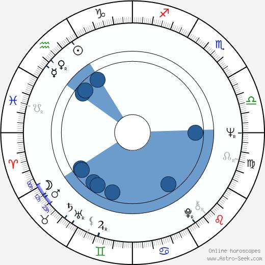 Lyudmila Saveleva wikipedia, horoscope, astrology, instagram