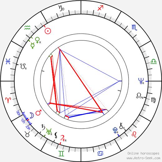 Lyudmila Saveleva birth chart, Lyudmila Saveleva astro natal horoscope, astrology