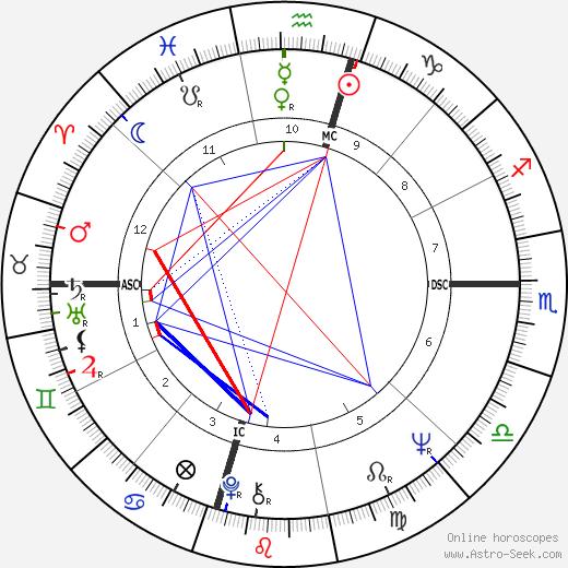 Mac Davis день рождения гороскоп, Mac Davis Натальная карта онлайн