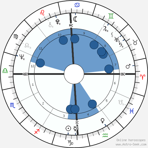 Manuel Gutiérrez Aragón wikipedia, horoscope, astrology, instagram