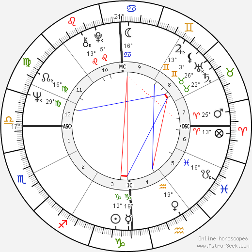 Manuel Gutiérrez Aragón birth chart, biography, wikipedia 2019, 2020