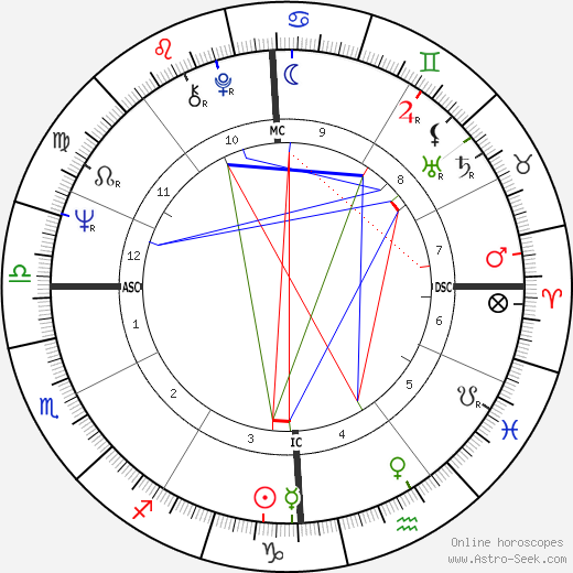 Manuel Gutiérrez Aragón astro natal birth chart, Manuel Gutiérrez Aragón horoscope, astrology