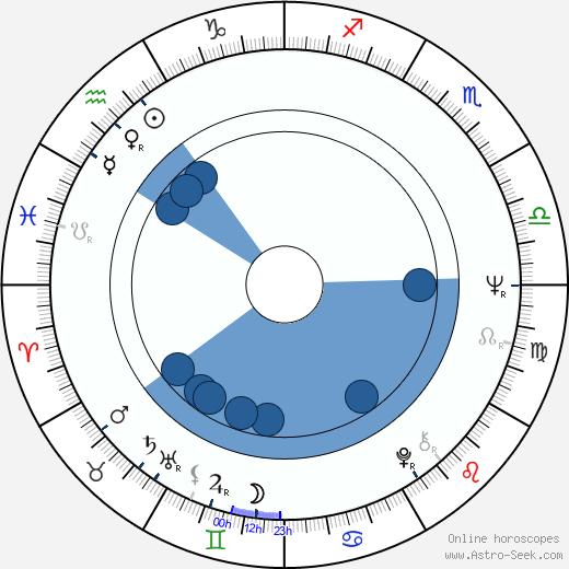 Marja-Liisa Nisula wikipedia, horoscope, astrology, instagram