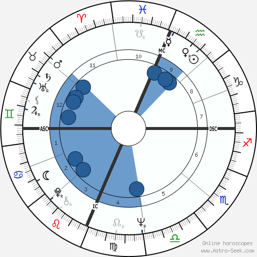 Marty Balin horoscope, astrology, sign, zodiac, date of birth, instagram