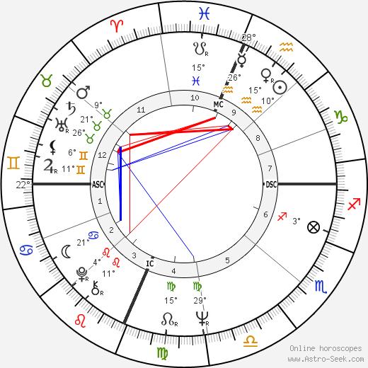 Marty Balin birth chart, biography, wikipedia 2020, 2021