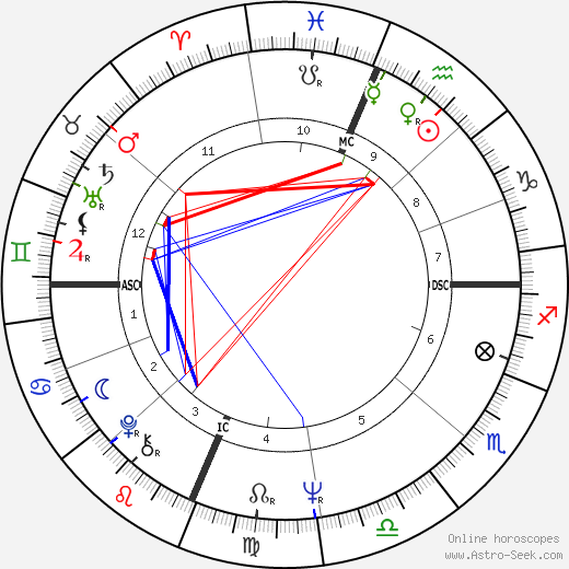 Marty Balin birth chart, Marty Balin astro natal horoscope, astrology