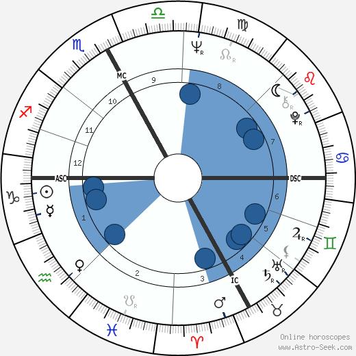 Maurizio Pollini wikipedia, horoscope, astrology, instagram