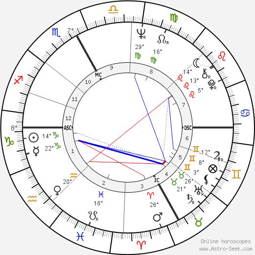 Maurizio Pollini birth chart, biography, wikipedia 2019, 2020