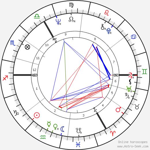 Michael Crawford tema natale, oroscopo, Michael Crawford oroscopi gratuiti, astrologia