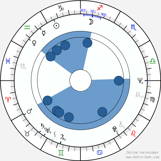 Michael Gwisdek wikipedia, horoscope, astrology, instagram