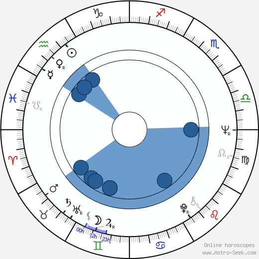 Mike Gibbon wikipedia, horoscope, astrology, instagram