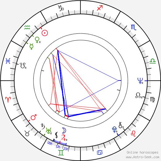 Mike Gibbon astro natal birth chart, Mike Gibbon horoscope, astrology