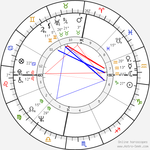 Muhammad Ali birth chart, biography, wikipedia 2019, 2020