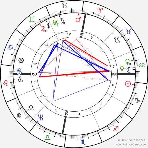 Muhammad Ali astro natal birth chart, Muhammad Ali horoscope, astrology