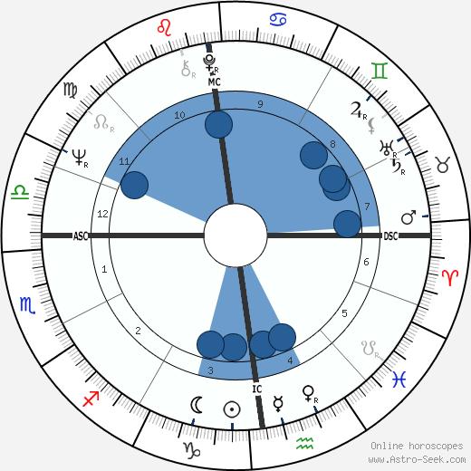 Nicole Fontaine wikipedia, horoscope, astrology, instagram