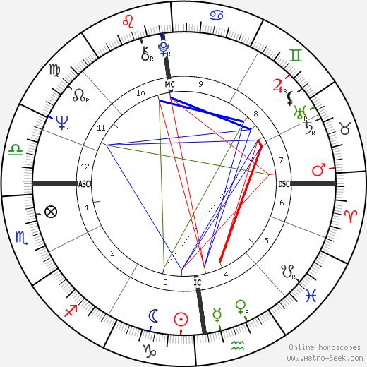 Nicole Fontaine день рождения гороскоп, Nicole Fontaine Натальная карта онлайн