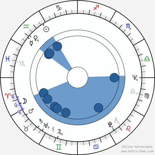 Patrick Fyffe wikipedia, horoscope, astrology, instagram