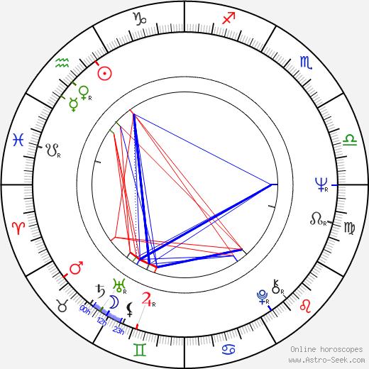 Pertti Väänänen birth chart, Pertti Väänänen astro natal horoscope, astrology