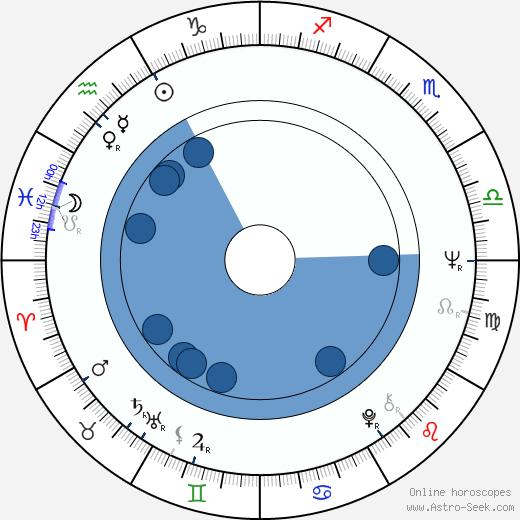 Peter Skerl wikipedia, horoscope, astrology, instagram