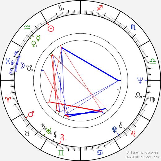 Peter Skerl день рождения гороскоп, Peter Skerl Натальная карта онлайн