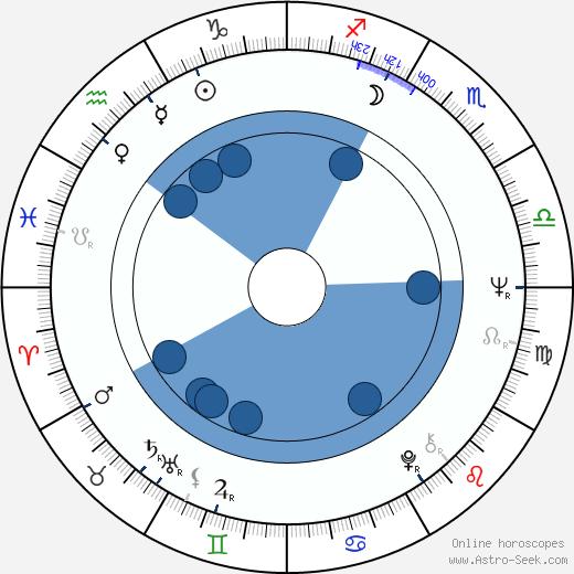 Petr Brožek wikipedia, horoscope, astrology, instagram
