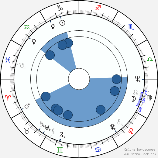 Petr Šporcl horoscope, astrology, sign, zodiac, date of birth, instagram