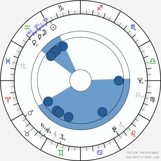 Randy Boone wikipedia, horoscope, astrology, instagram