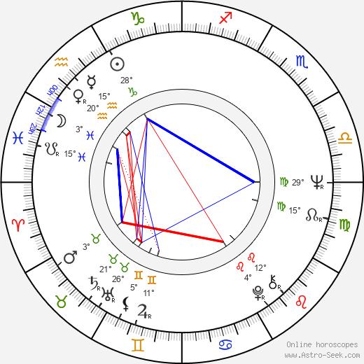 Raynor Scheine birth chart, biography, wikipedia 2020, 2021