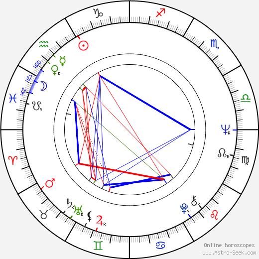 Raynor Scheine birth chart, Raynor Scheine astro natal horoscope, astrology