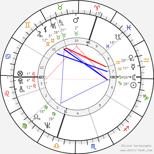 René Angelil birth chart, biography, wikipedia 2019, 2020