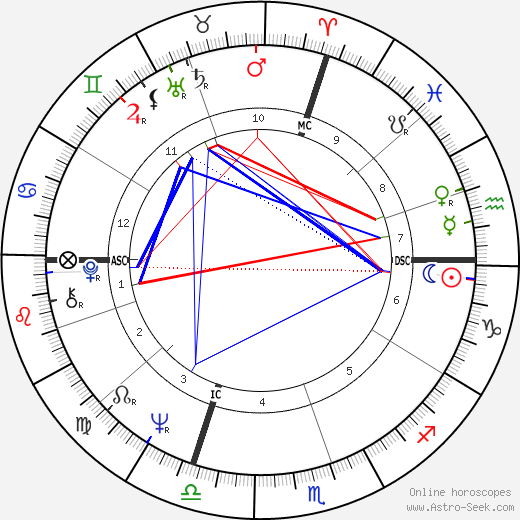 René Angelil astro natal birth chart, René Angelil horoscope, astrology