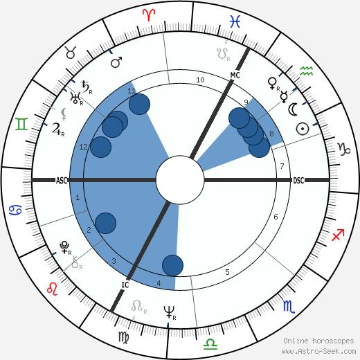 Renzo Sambo wikipedia, horoscope, astrology, instagram