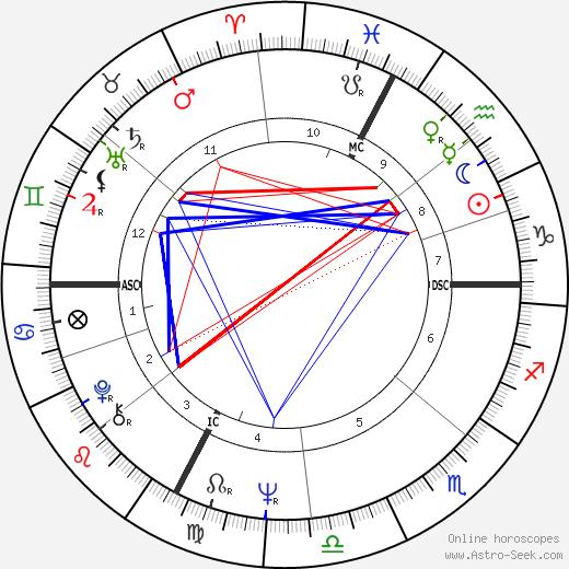 Renzo Sambo день рождения гороскоп, Renzo Sambo Натальная карта онлайн