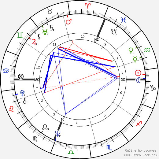 Richard Bohringer astro natal birth chart, Richard Bohringer horoscope, astrology