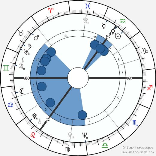 Richard Needham wikipedia, horoscope, astrology, instagram