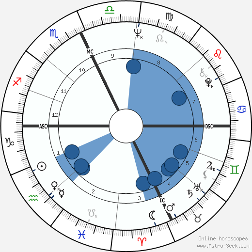 Robert E. Kelley wikipedia, horoscope, astrology, instagram