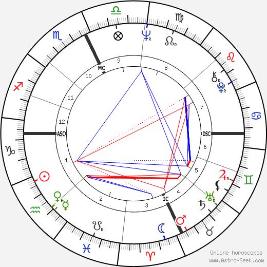 Robert E. Kelley tema natale, oroscopo, Robert E. Kelley oroscopi gratuiti, astrologia