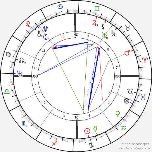 Roland Lethem день рождения гороскоп, Roland Lethem Натальная карта онлайн