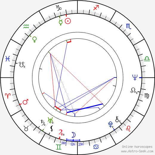 Sergey Shakurov birth chart, Sergey Shakurov astro natal horoscope, astrology