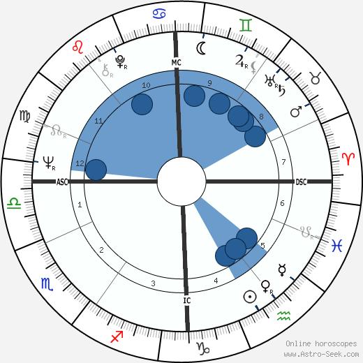 Sjoukje Dijkstra wikipedia, horoscope, astrology, instagram